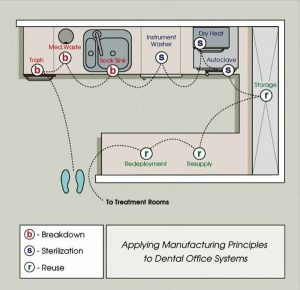 dental clinic interior design - Laboratory planning according to flow of instruments