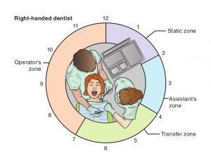 Four-handed dentistry - dental office design